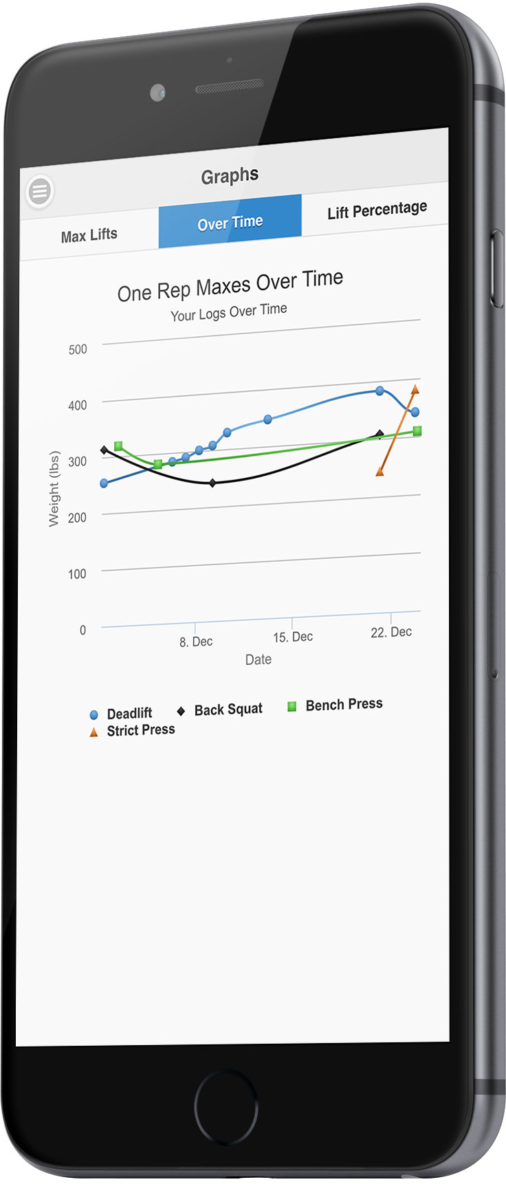 Graphs One Rep Max Calculator App Graphs How To Calculate Your One Rep Max  (1rm Percentage Change On